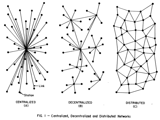 In 1964, RAND scientist Paul Baran drew this famous diagram that shows 3 possible network topologies and their levels of vulnerability in case of a nuclear ...