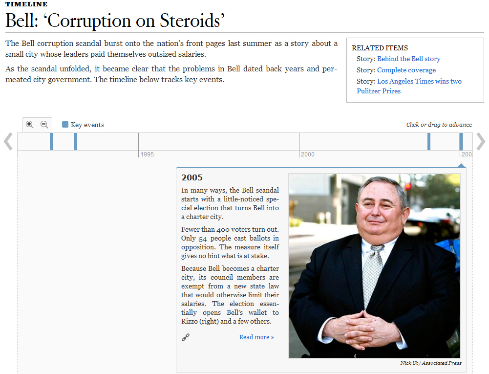 The LA Times used TimelineSetter to document a corruption scandal