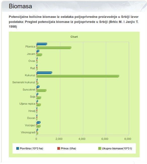 Chart of Biomass