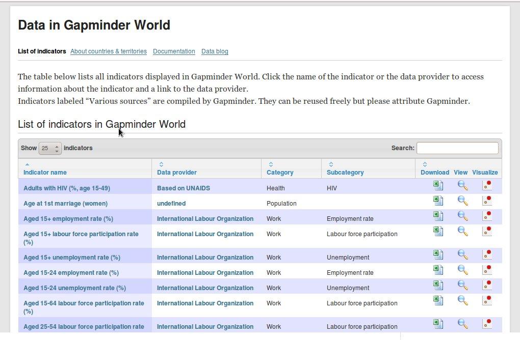 Gapminder data