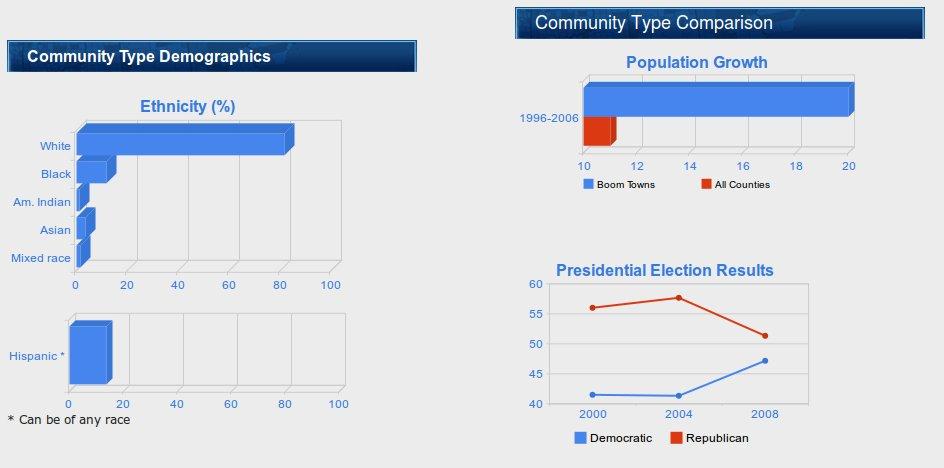 Different graph types in Vidi