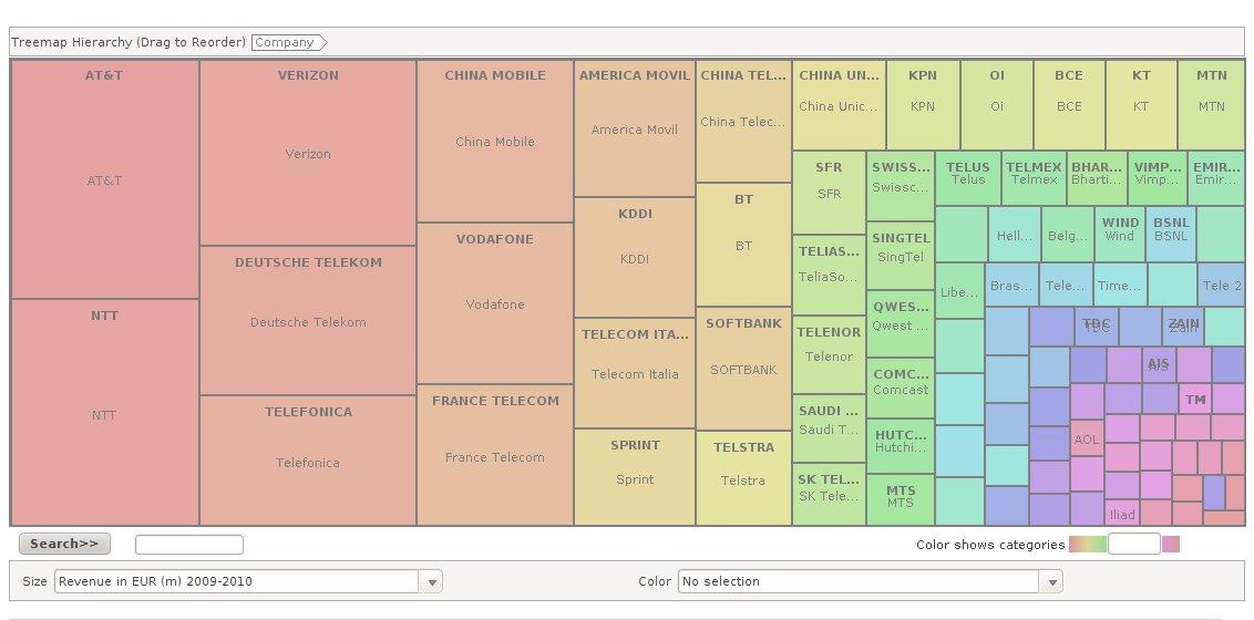 Many Eyes data visualization